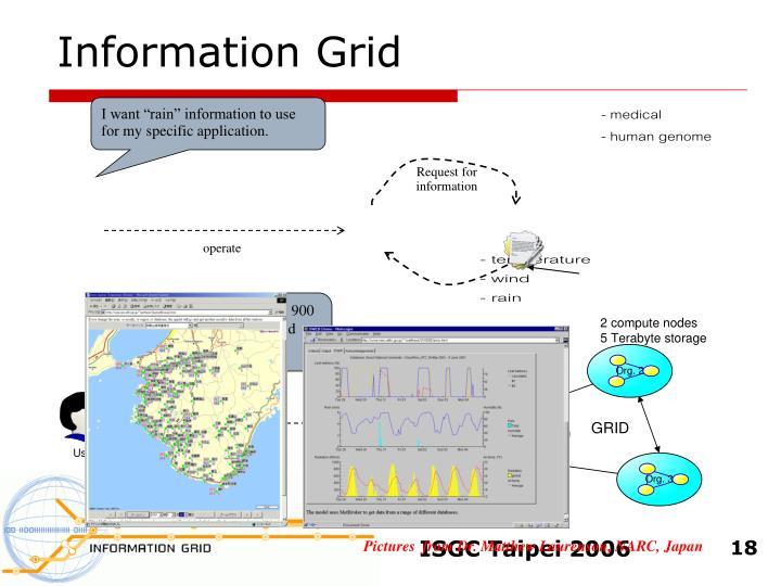 Information Grid
