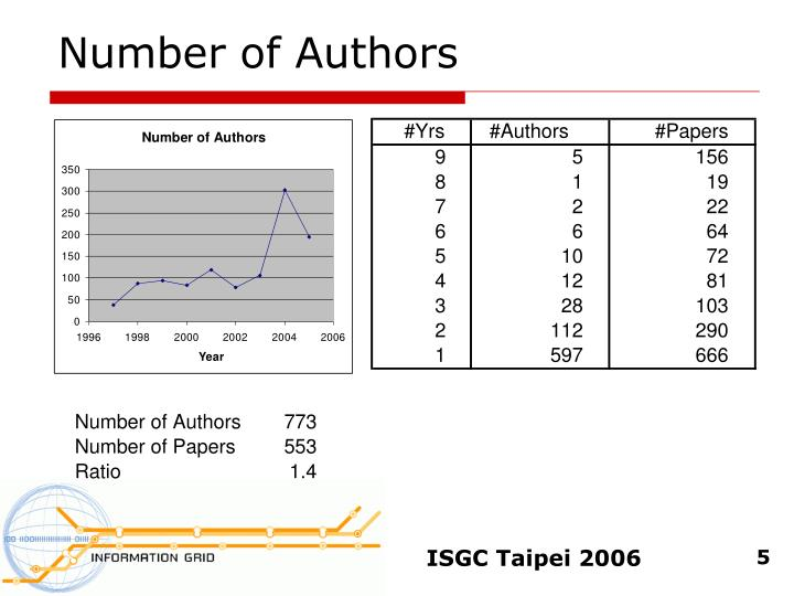 Number of Authors
