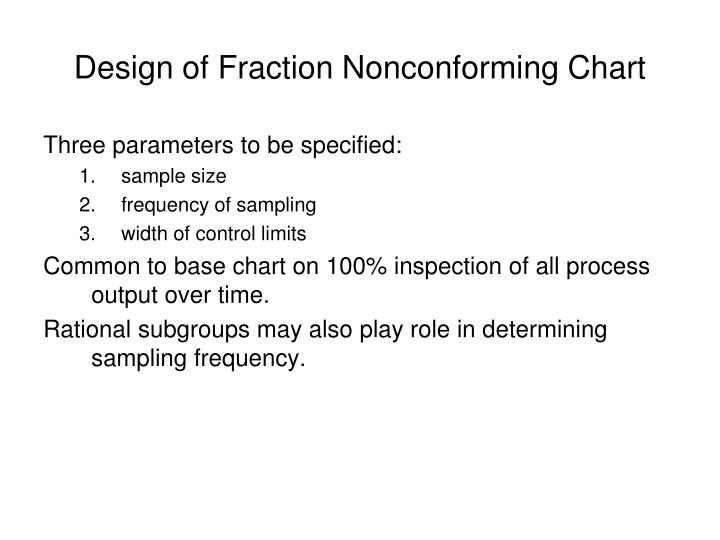 Design of Fraction Nonconforming Chart