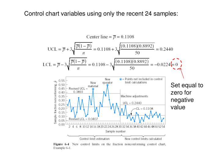 Control chart variables using only the recent 24 samples: