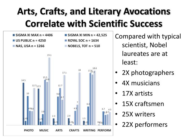 Arts, Crafts, and Literary Avocations Correlate with Scientific Success