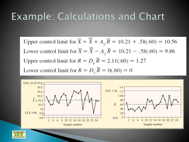 Example: Calculations and Chart