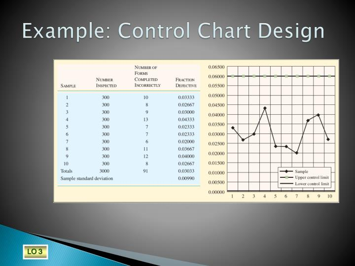 Example: Control Chart Design