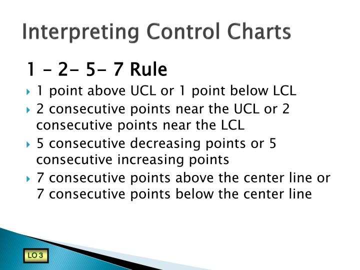 Interpreting Control Charts