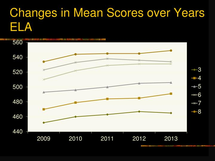 Changes in Mean Scores over Years