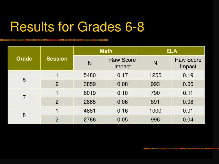 Results for Grades 6-8