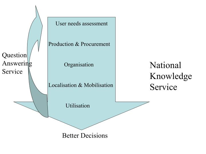 User needs assessment