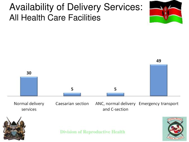 Availability of Delivery Services:
