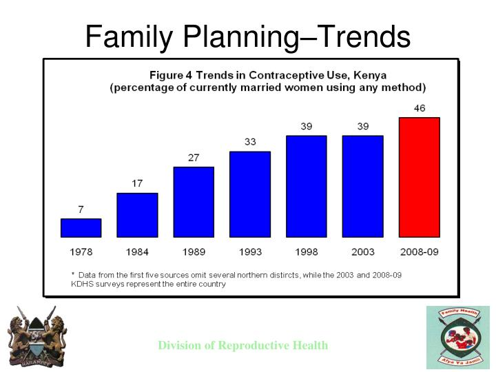 Family Planning–Trends