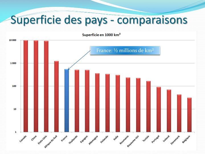 Superficie des pays - comparaisons
