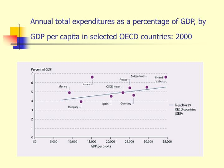 Annual total expenditures as a percentage of GDP, by GDP per capita in selected OECD countries: 2000
