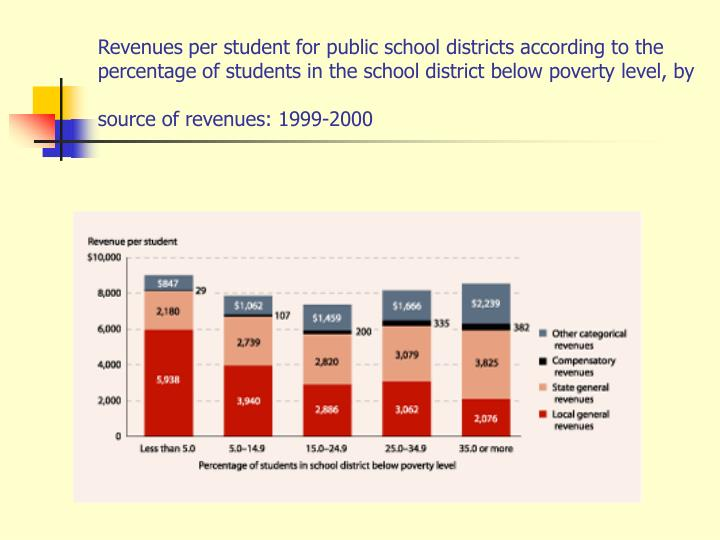 Revenues per student for public school districts according to the percentage of students in the school district below poverty level, by source of revenues: 1999-2000