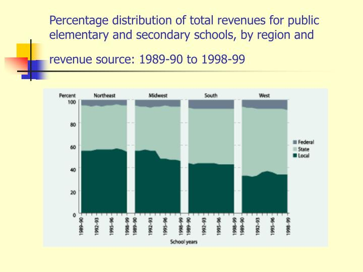 Percentage distribution of total revenues for public elementary and secondary schools, by region and revenue source: 1989-90 to 1998-99