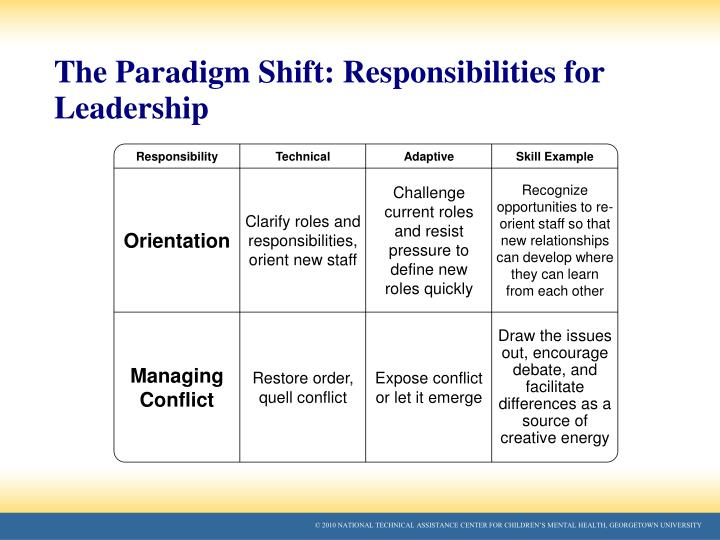 The Paradigm Shift: Responsibilities for Leadership