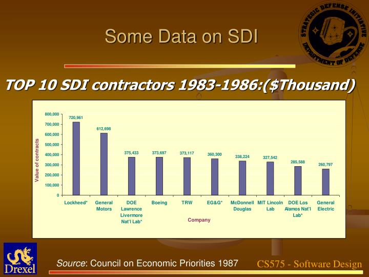 Some Data on SDI