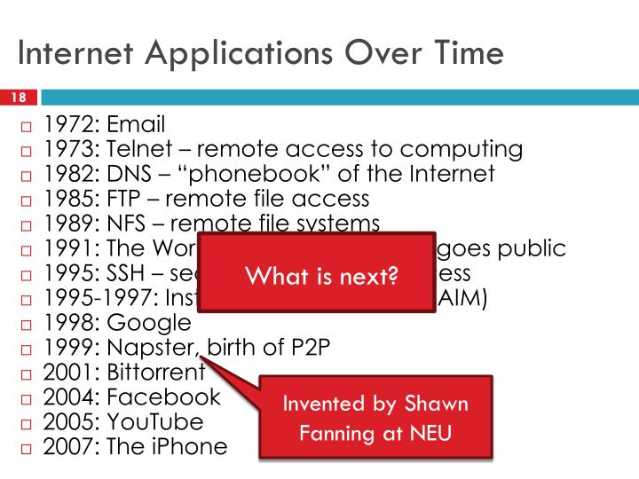 Internet Applications Over Time