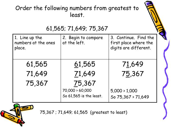 Order the following numbers from greatest to least.