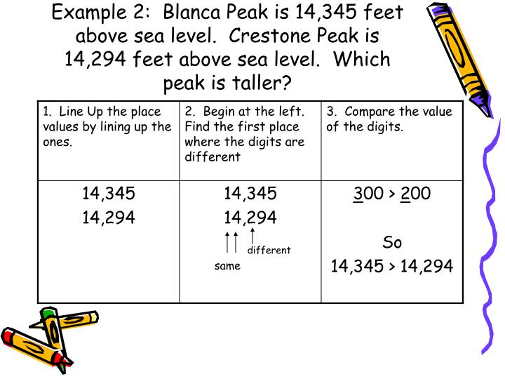 Example 2:  Blanca Peak is 14,345 feet above sea level.  Crestone Peak is 14,294 feet above sea level.  Which peak is taller?