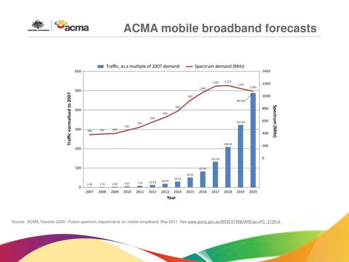 ACMA mobile broadband forecasts