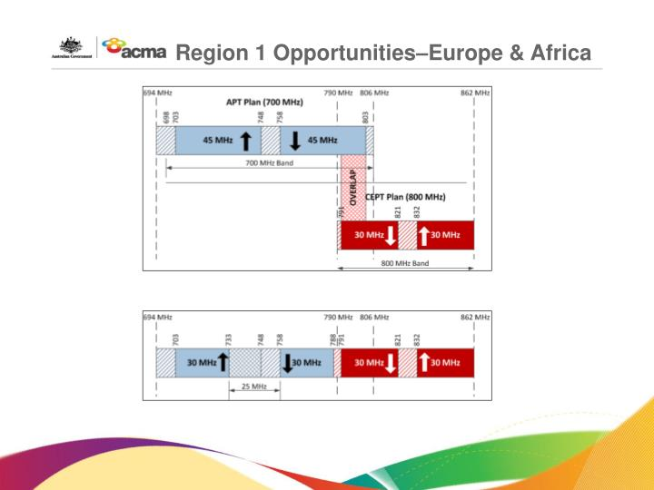 Region 1 Opportunities–Europe & Africa