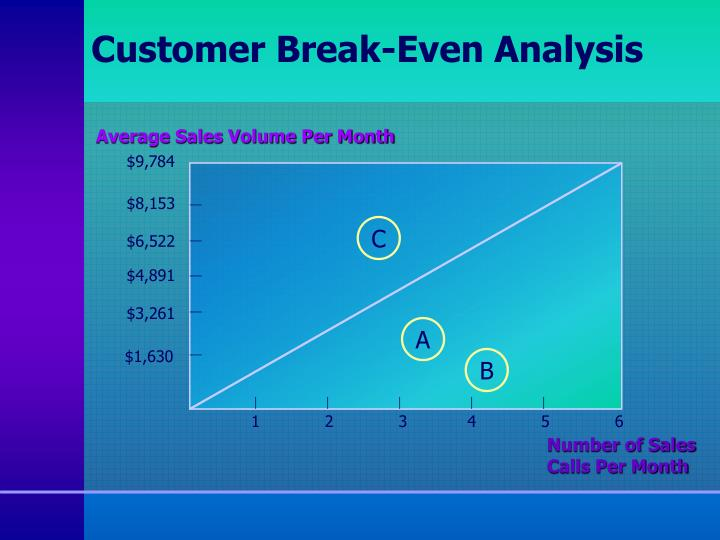 Customer Break-Even Analysis