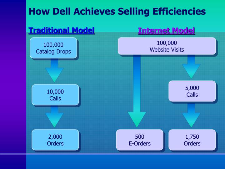How Dell Achieves Selling Efficiencies