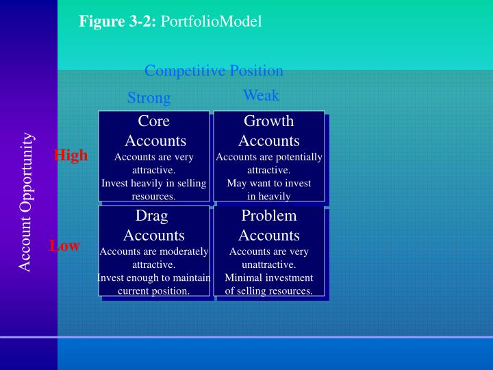 Figure 3-2: