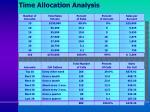 time allocation analysis
