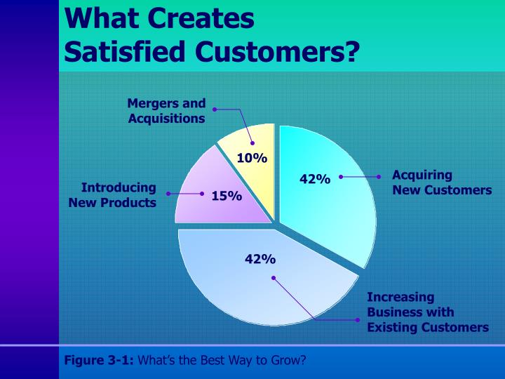 What creates satisfied customers