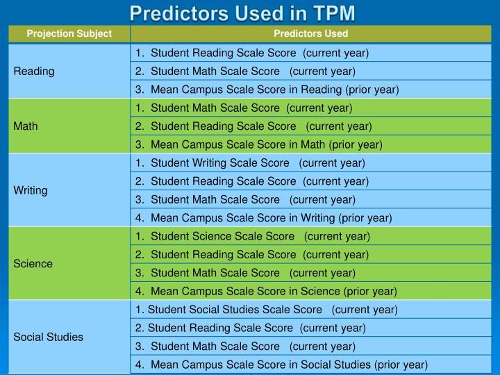 Predictors Used in TPM