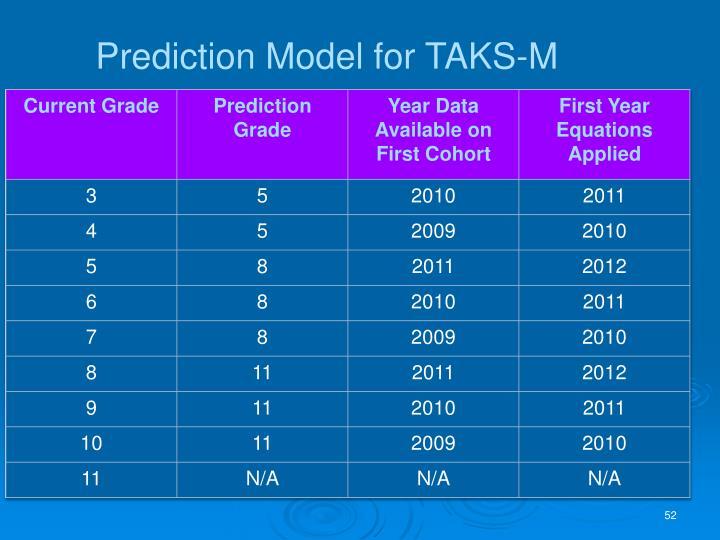Prediction Model for TAKS-M
