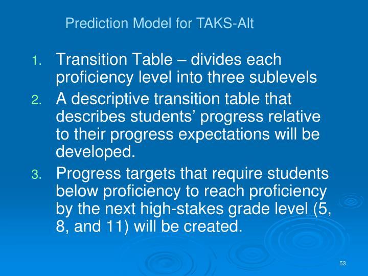 Prediction Model for TAKS-Alt