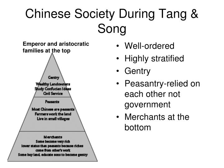 Chinese Society During Tang & Song