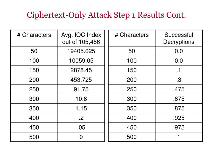 Ciphertext-Only Attack Step 1 Results Cont.