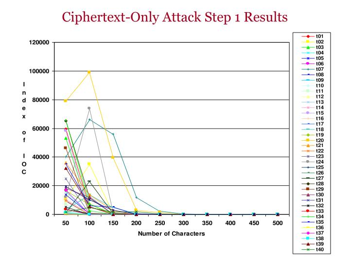 Ciphertext-Only Attack Step 1 Results