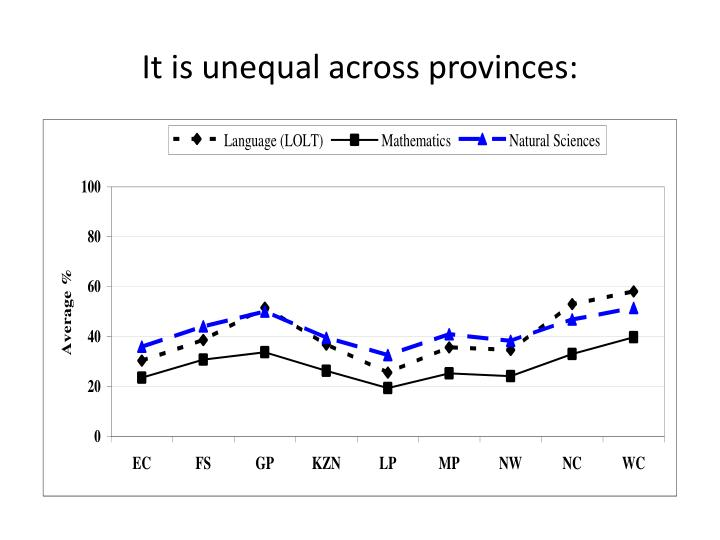 It is unequal across provinces: