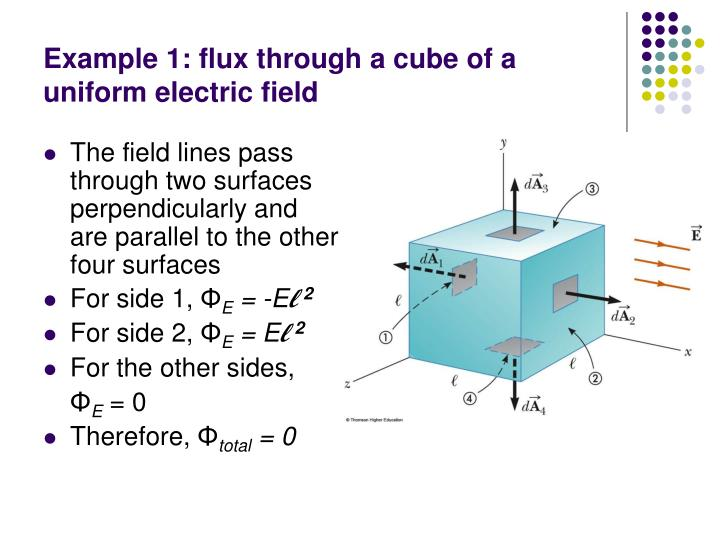 Example 1: flux through a cube of a uniform electric field
