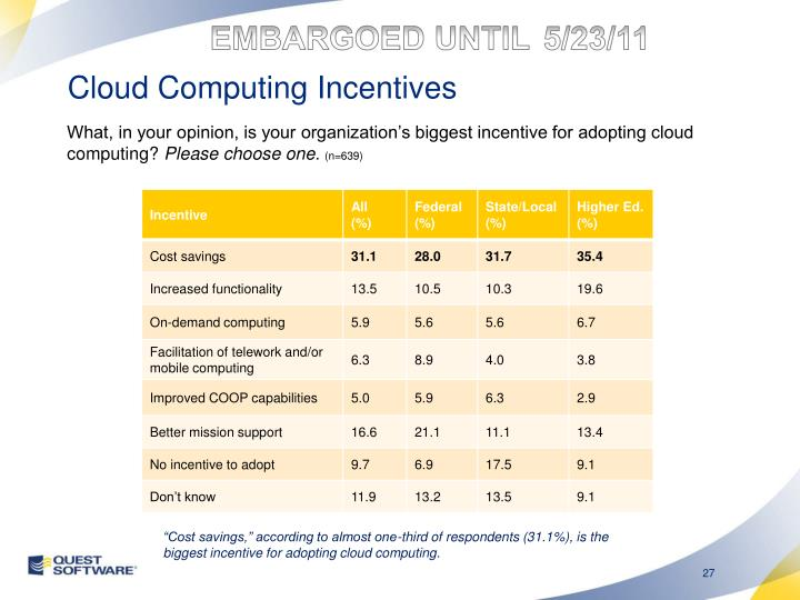 Cloud Computing Incentives