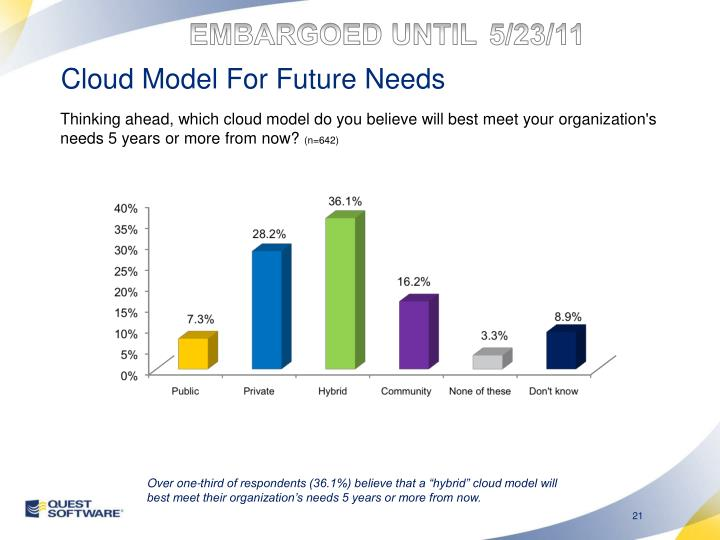 Cloud Model For Future Needs
