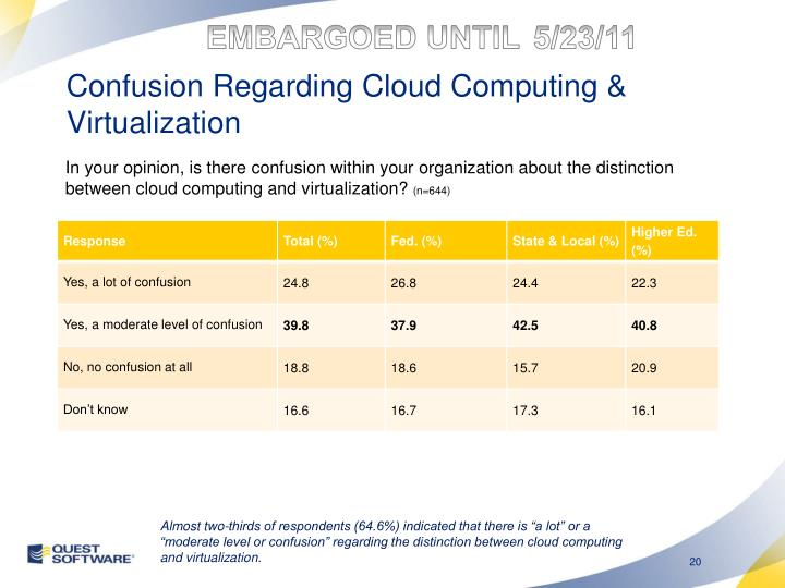 Confusion Regarding Cloud Computing & Virtualization