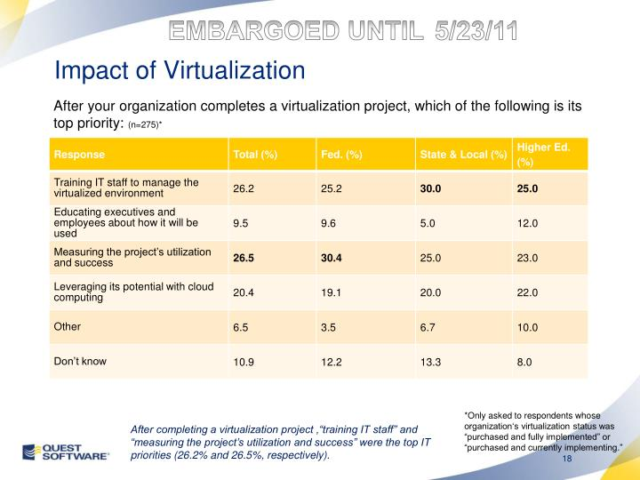 Impact of Virtualization