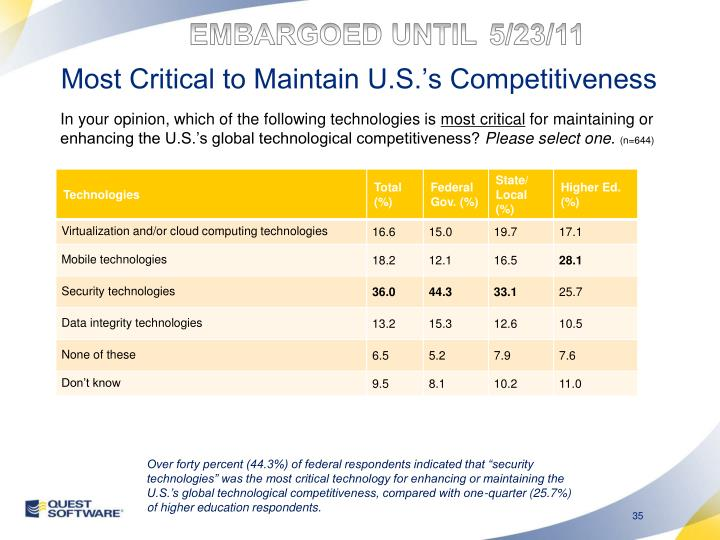 Most Critical to Maintain U.S.'s Competitiveness