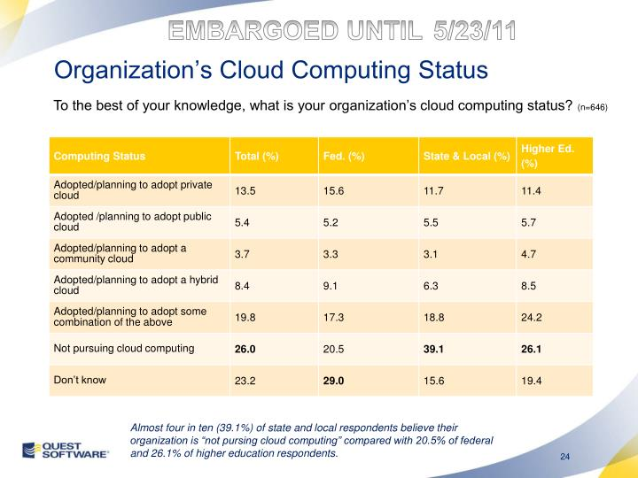 Organization's Cloud Computing Status