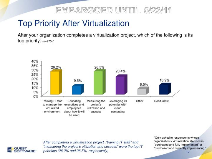 Top Priority After Virtualization