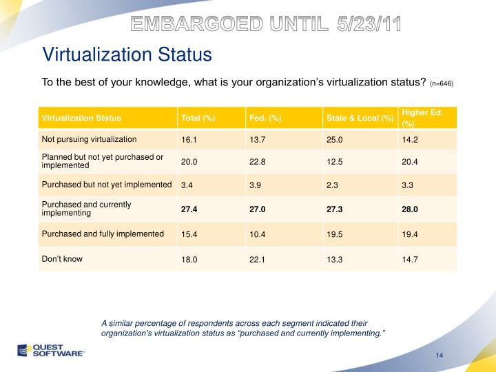 Virtualization Status