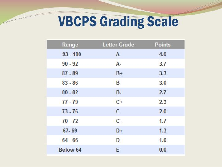 VBCPS Grading Scale