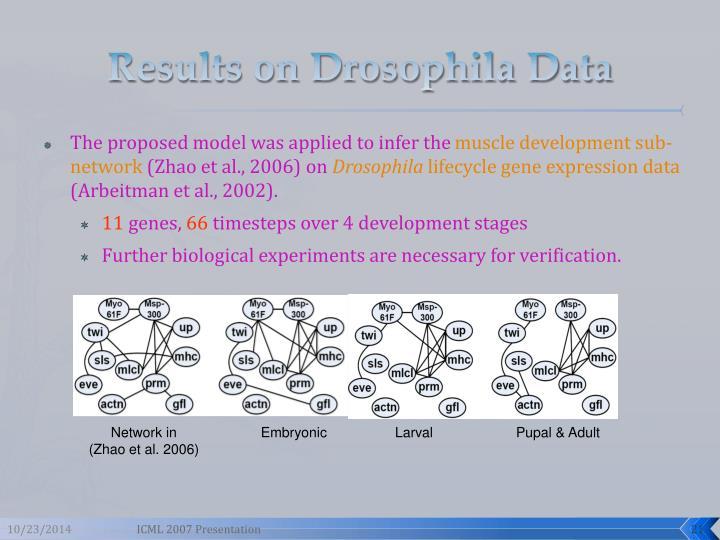 Results on Drosophila Data