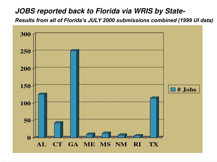 JOBS reported back to Florida via WRIS by State-