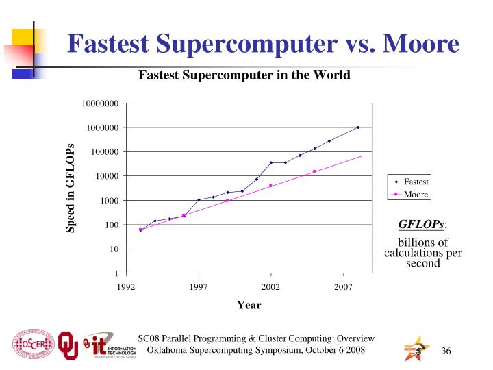 Fastest Supercomputer vs. Moore