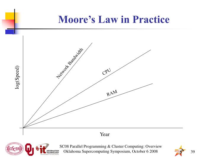 Moore's Law in Practice